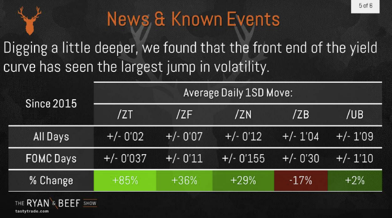 News & Known Events