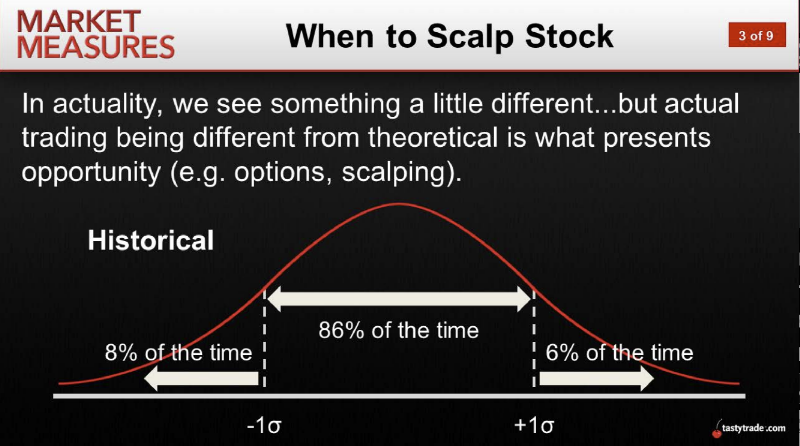 When to Scalp Stock