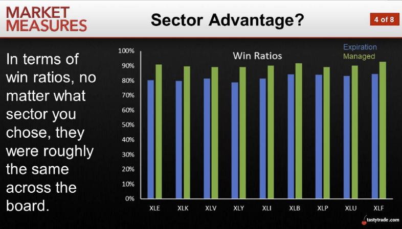Sector Advantage