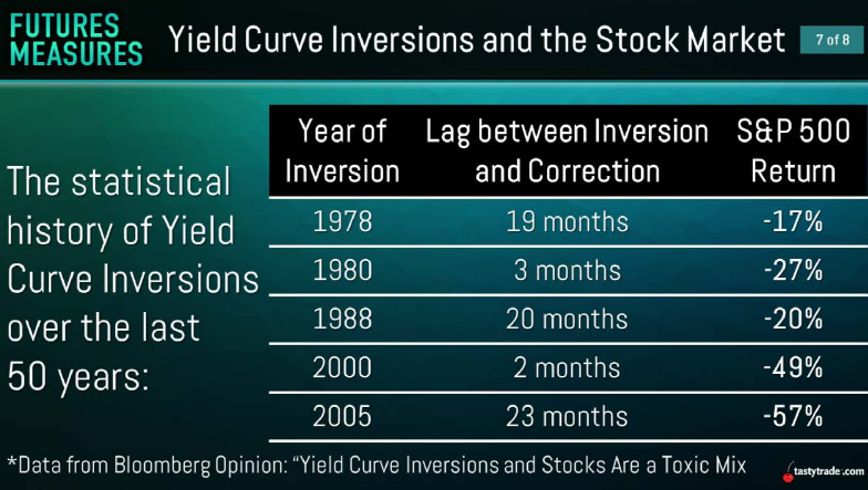 Yield Curve Inversions and the Stock Market