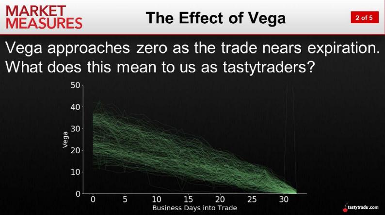 The Effect of Vega