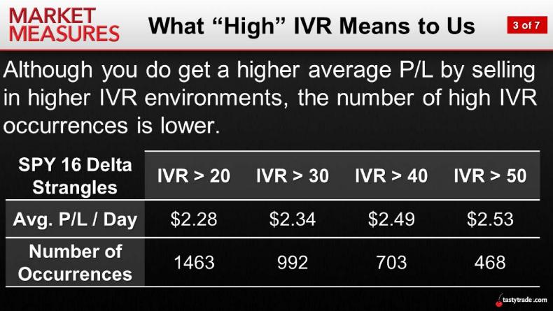 High IVR