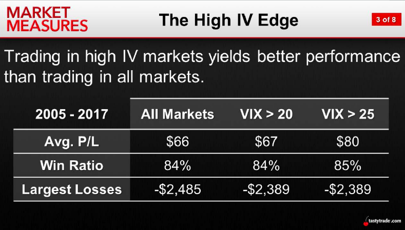 The High IV Edge