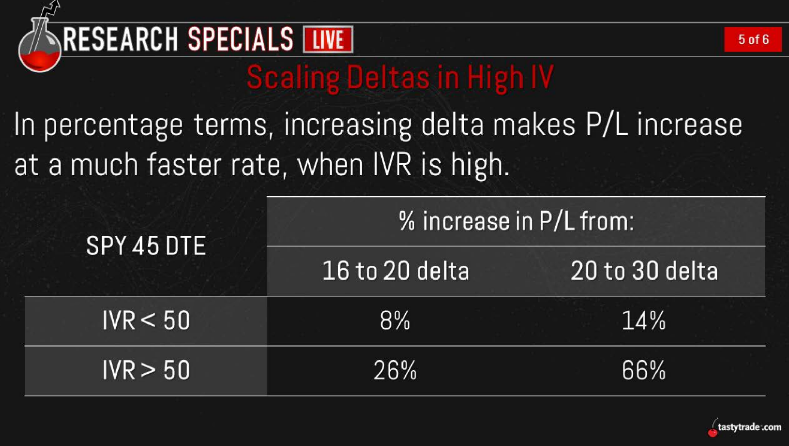 Scaling Deltas in High IV