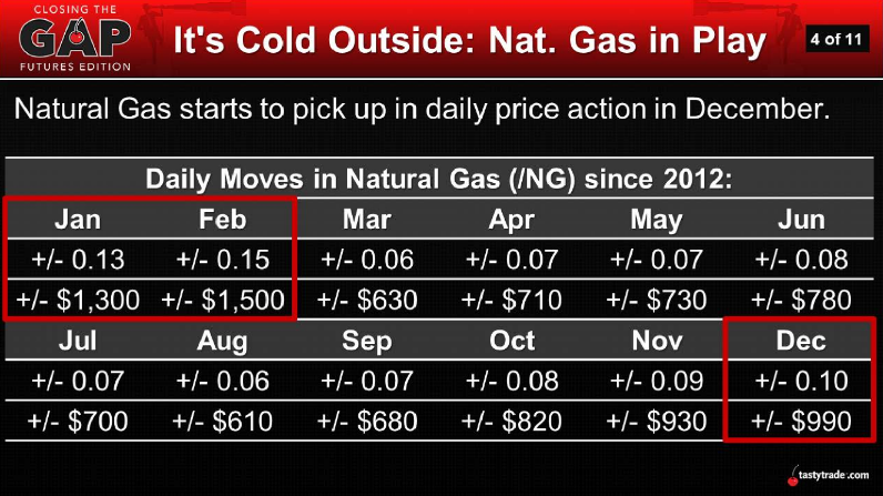 Natural Gas In Play