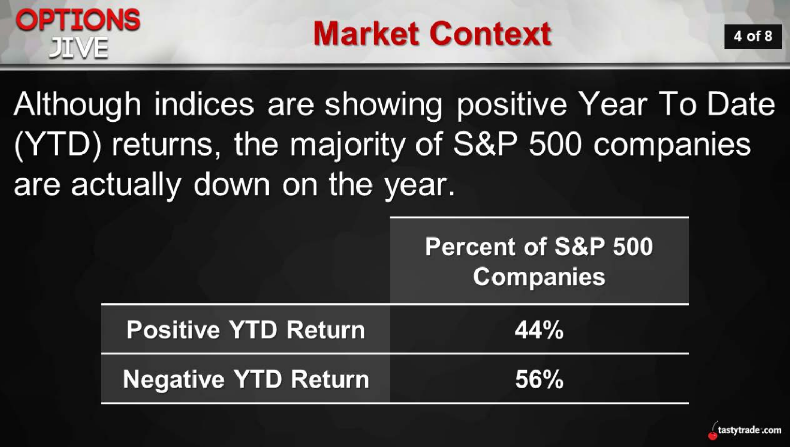 Market Context