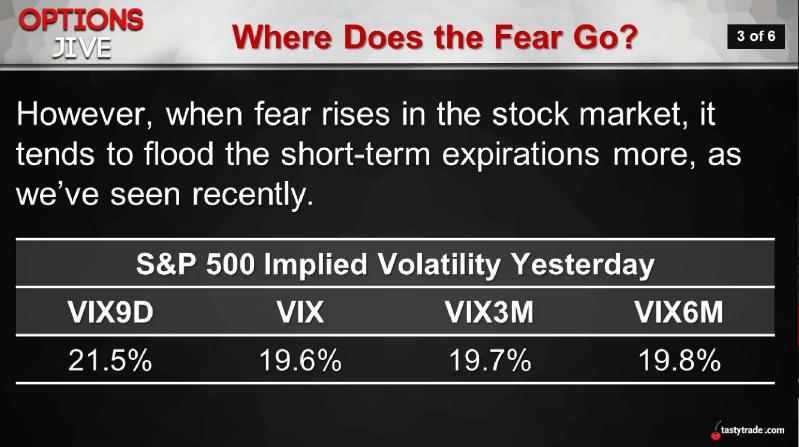 Where Does the Fear Go?