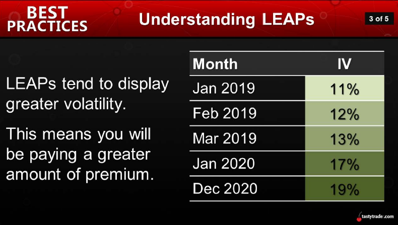 Understanding LEAPS