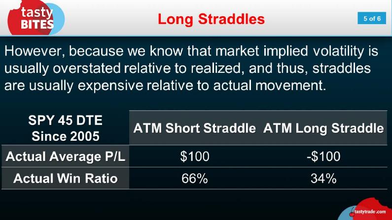 Long Straddles