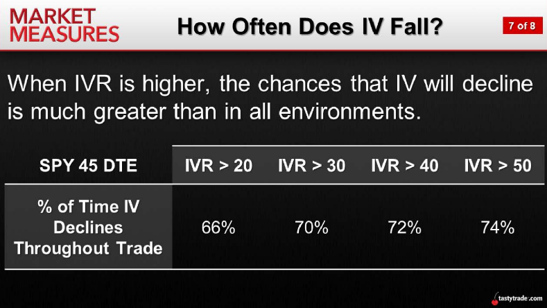 How Often Does IV Fall?