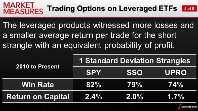 Trading Options on Leveraged ETFs