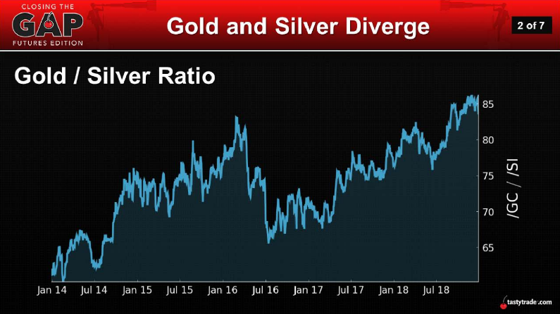 Gold and Silver Diverge