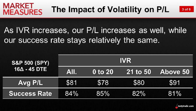The Impact of Volatility on P/L