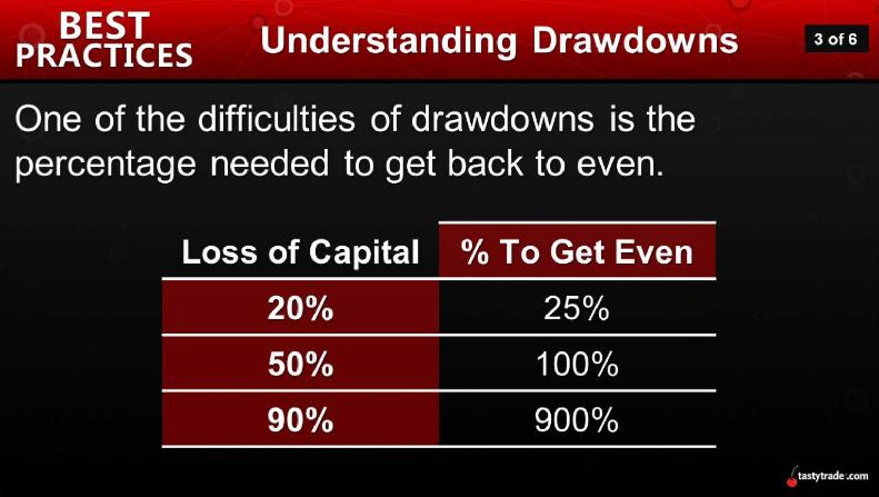 Understanding Drawdowns