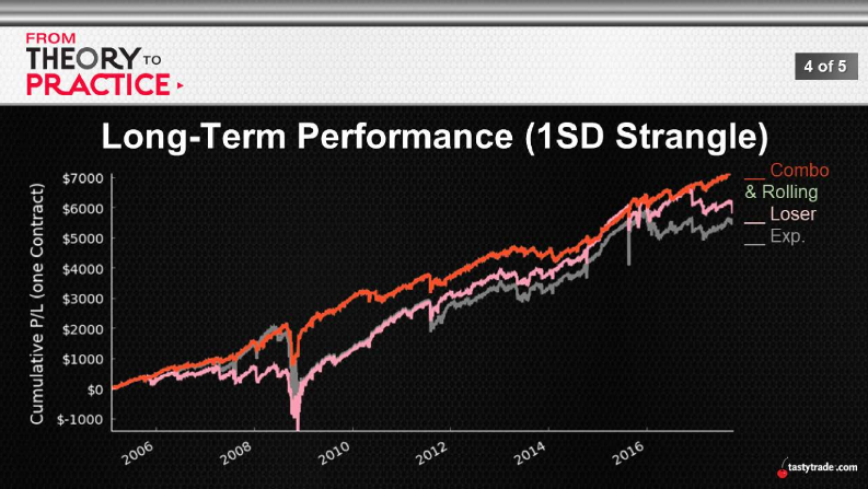 Long-Term performance