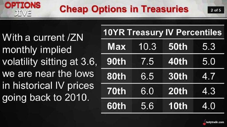 Cheap Options in Treasuries