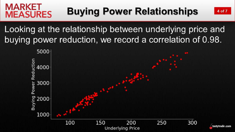Market Measures_Buying Power Relationship.png