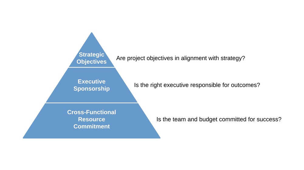 1 - Ensure strategic alignment