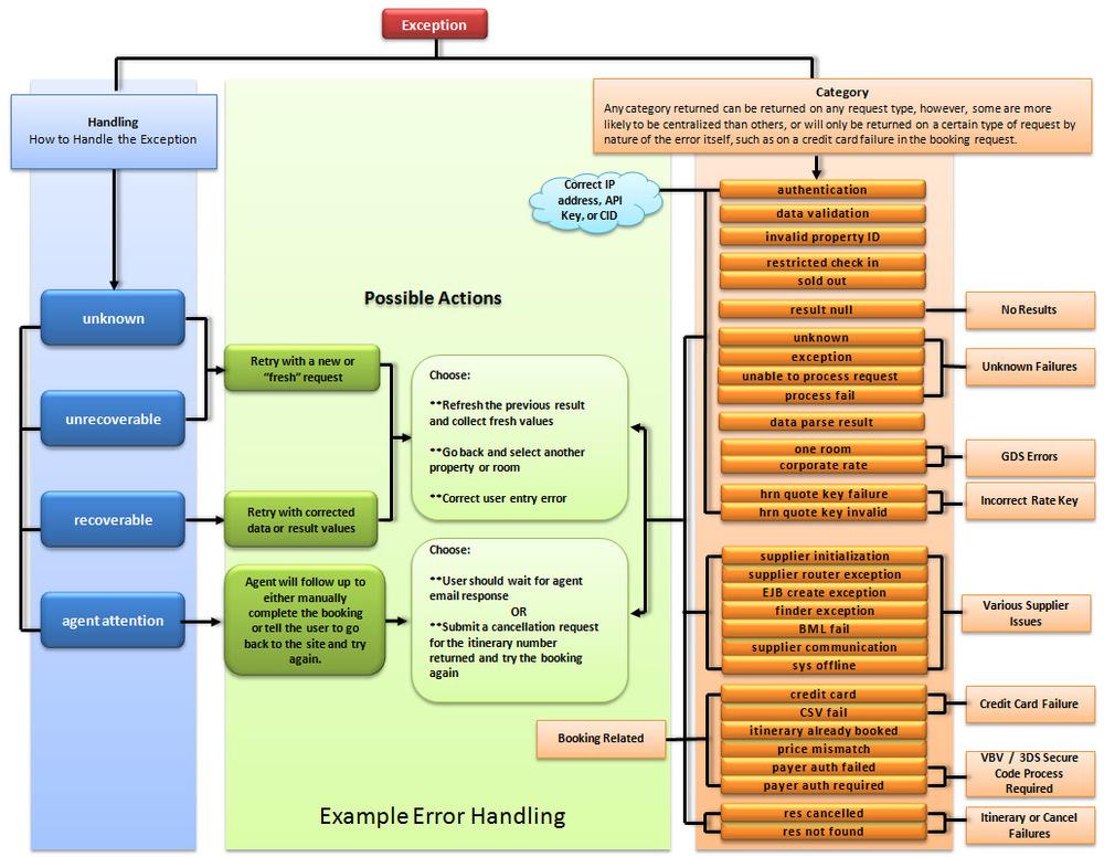 Example error handling flow