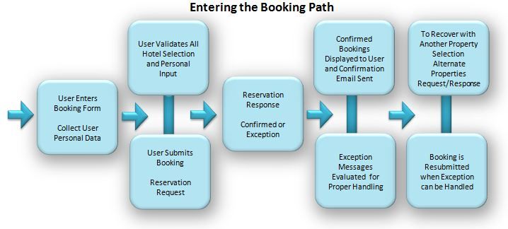 TYPICAL BOOKING PATH