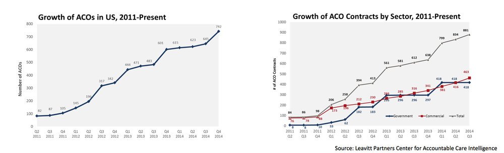 Growth trend in the adoption of ACOs, overall and broken out on a public versus private basis, has been steady