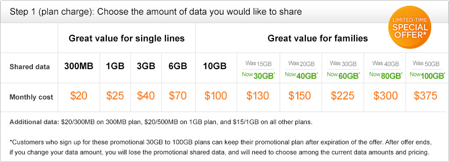 AT&T provides affordable plans if you're smart with your data.