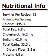 Bran Quinoa Muffins Nutritional Info.