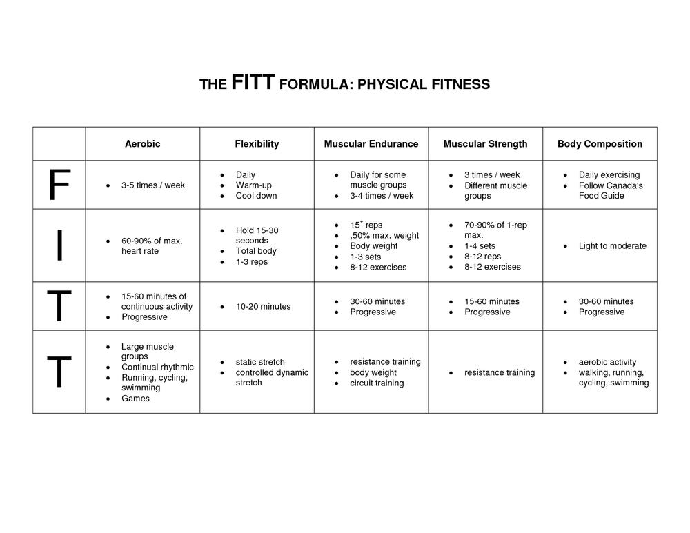 S.M.A.R.T and F.I.T.T. principles for setting fitness ...