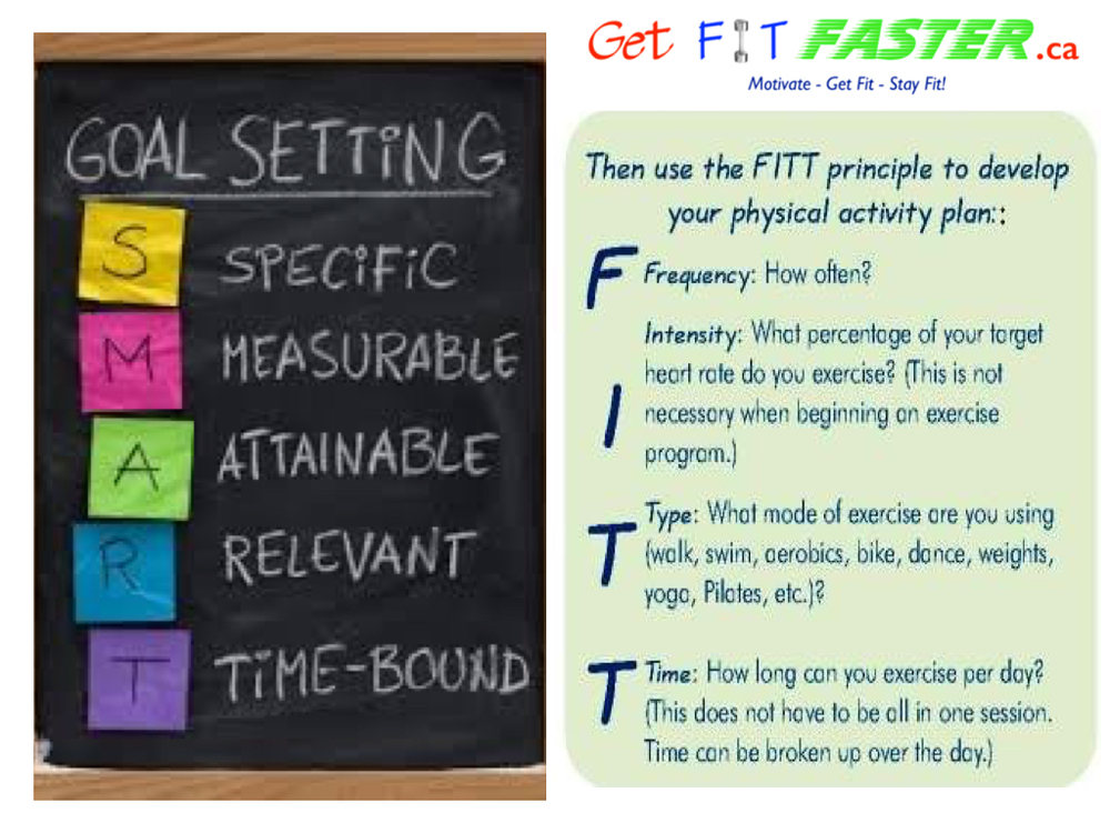 SMART + FITT principles - Goal setting.001.jpg