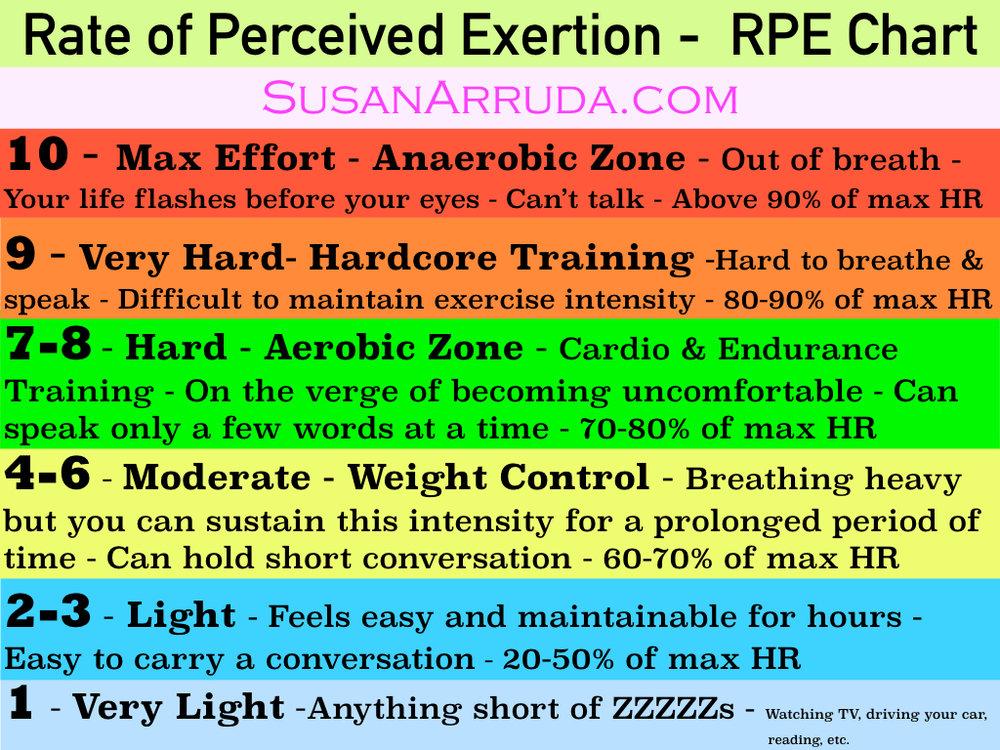 RPE scale-SusanArruda.com