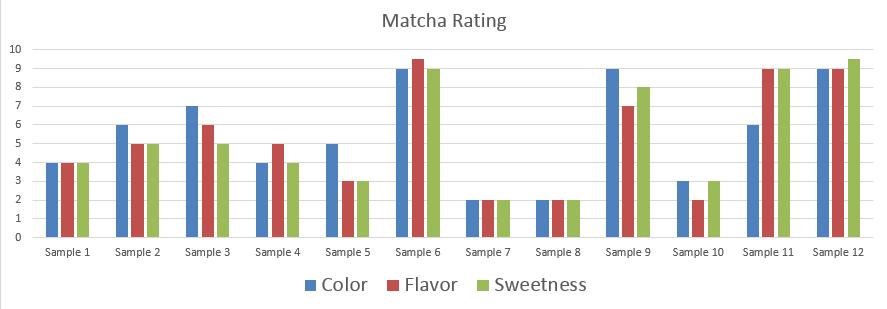 Matcha Scores