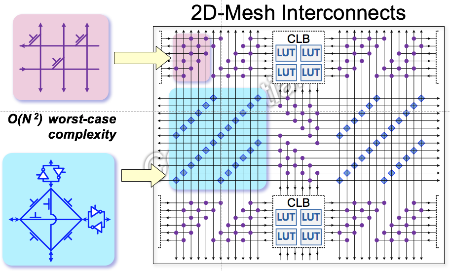 2D Mesh FPGA Interconnect.png