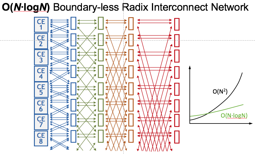 2014 Boundary-Less Radix Interconnect  Network.png