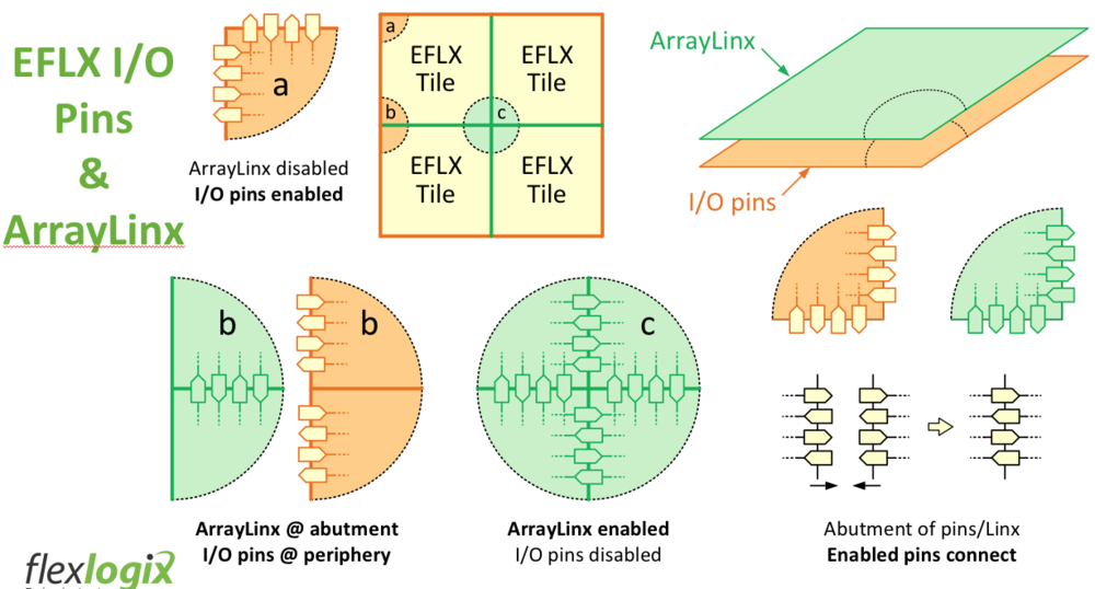 2018 03 EFLX IO pins and ArrayLinx mesh.png