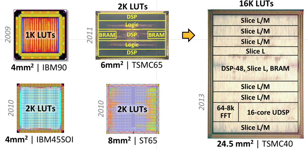 Five FPGA chips 2009-2013 Wang Markovic Yuan.png