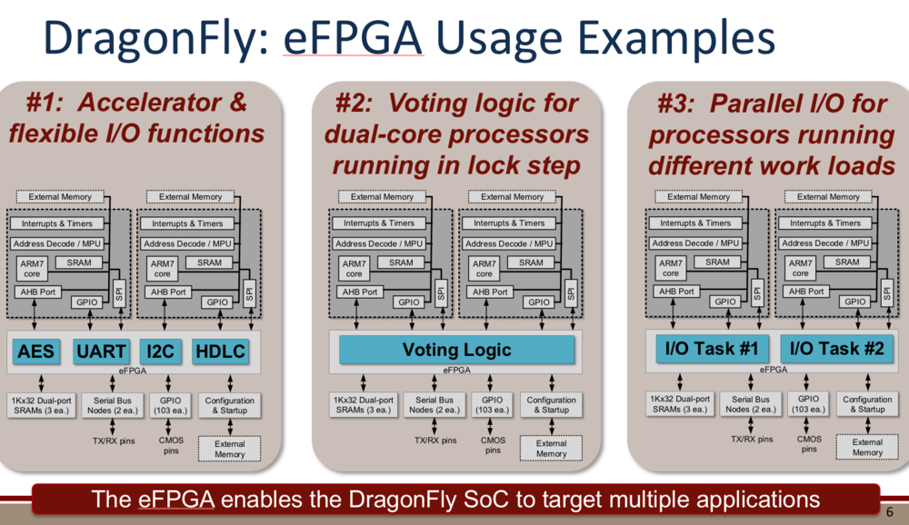 2018 06 Sandia eFPGA use cases.png