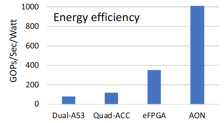 2018 08 20 Harvard NN energy efficiency HotChips.png