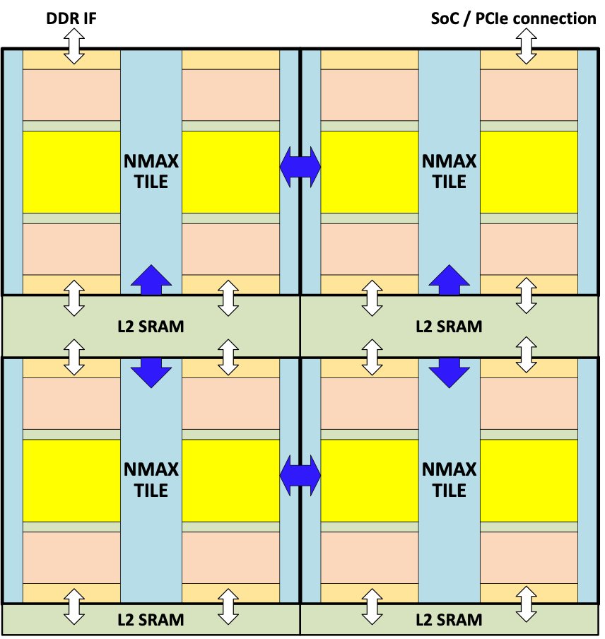 NMAX 2x2 array with L2 SRAM.png