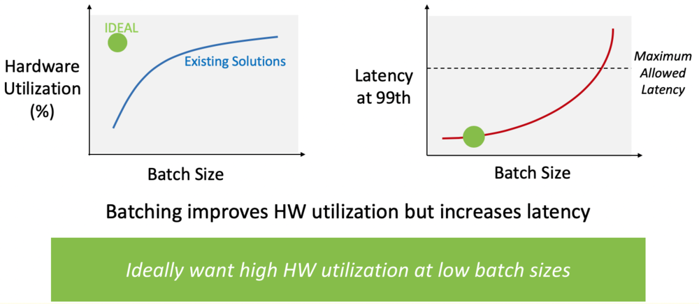 microsoft hot chips 2018 ideal is high HW utilization at low batch size.png