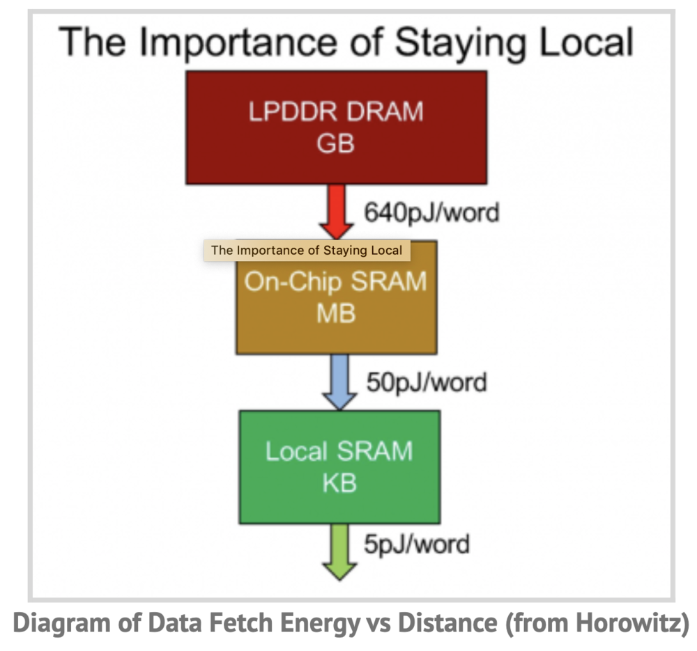 Horowitz Memory energy hierarchy.png