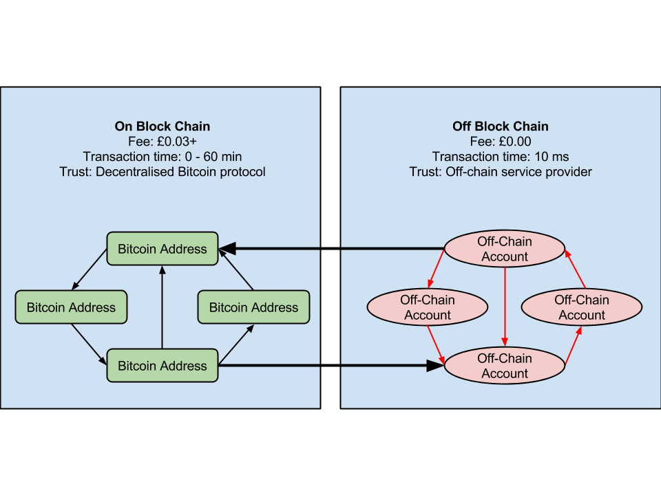 off-chain-transaction-diagram