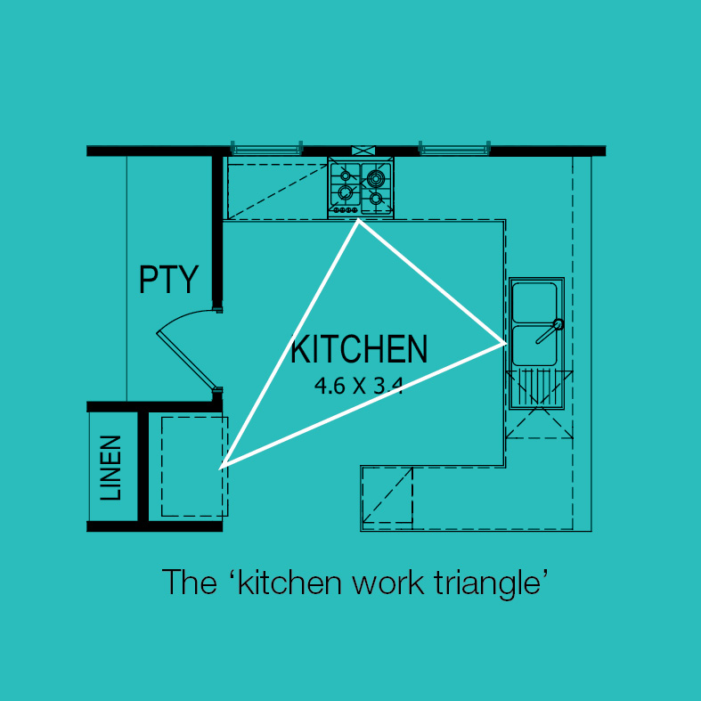 An example of a TR kitchen work triangle.