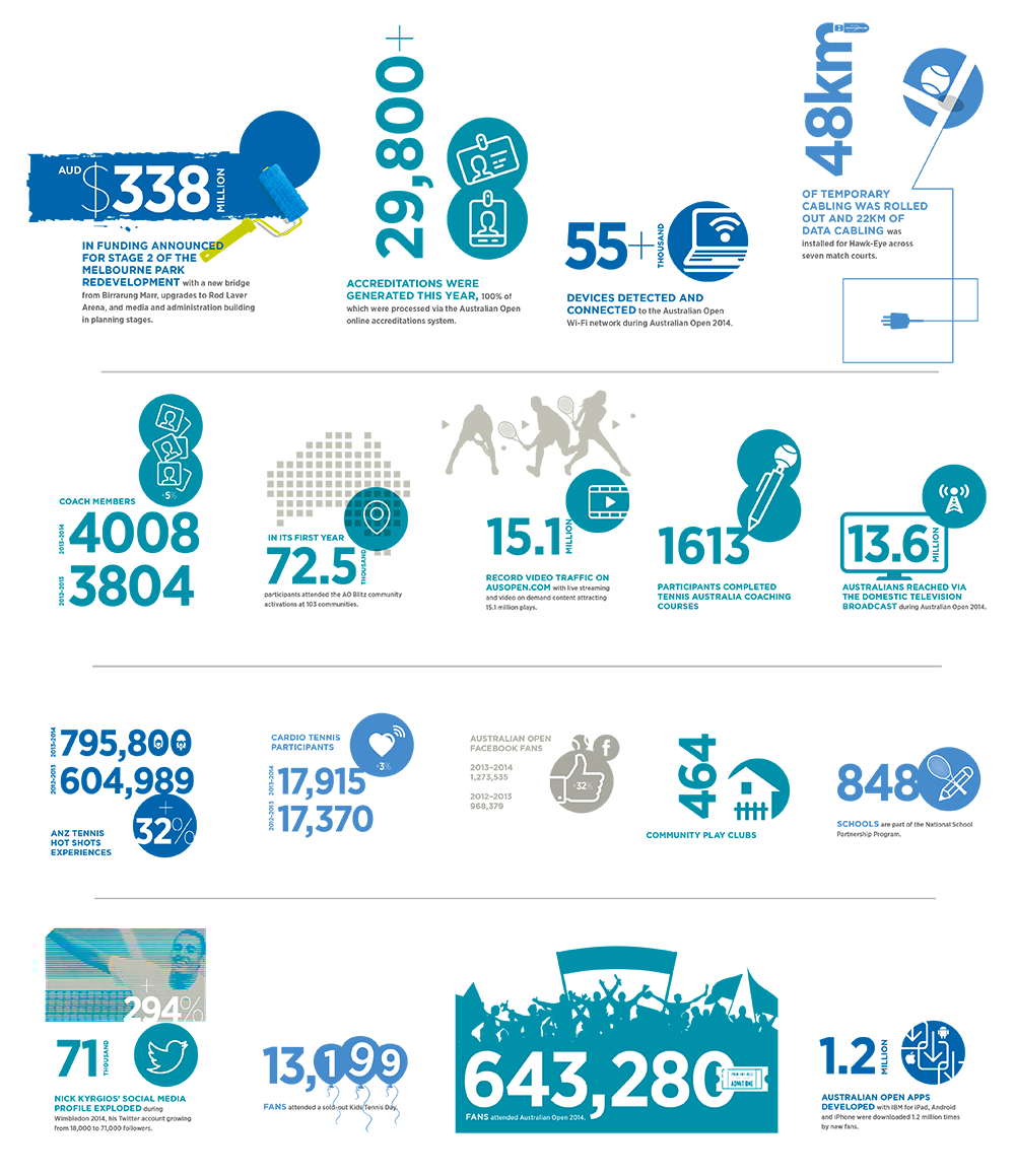 Infographics for TA Annual Report 13/14