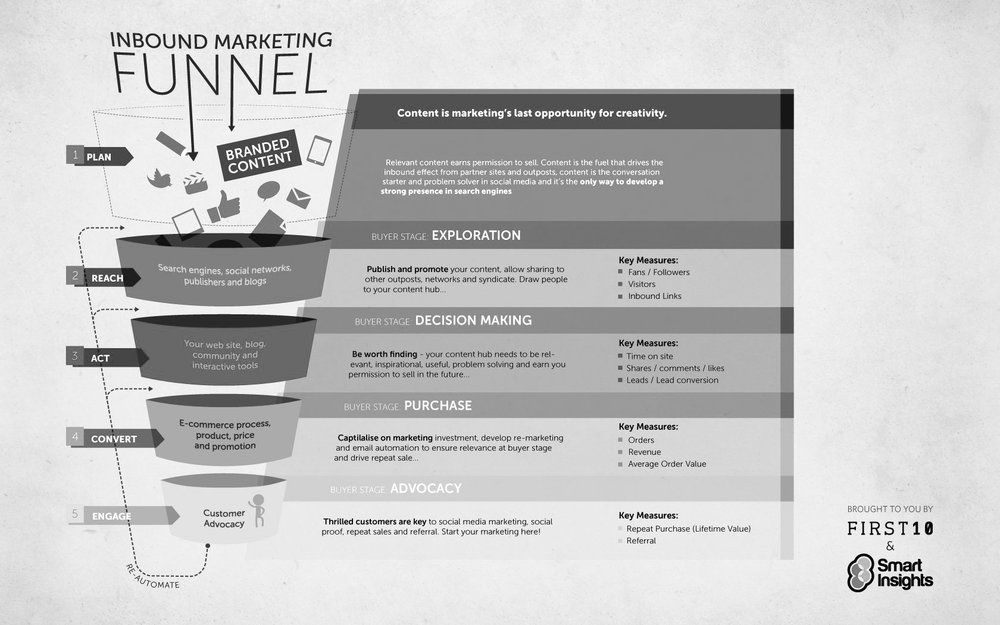 Embudo de conversión en inbound marketing.