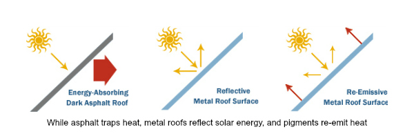 atlanta-metal-roofs-reflects-solar-energy