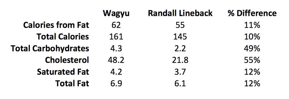 RandallLineback.vs.Wagyu.jpg