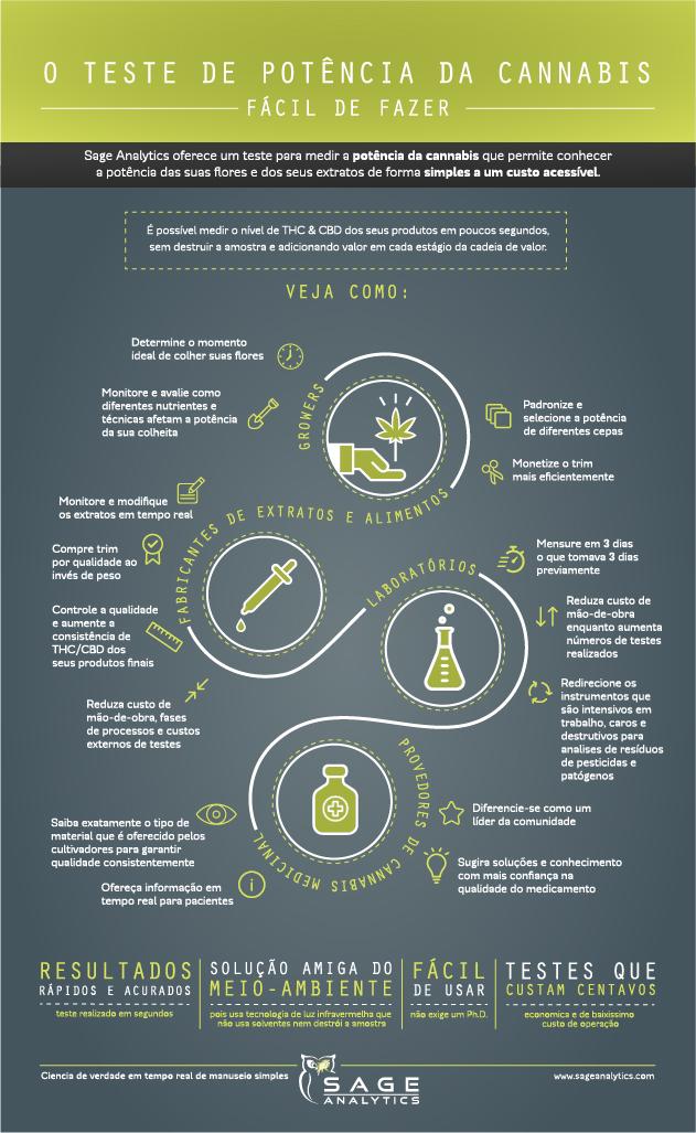 sage-analytics-cannabis-infographic-kristen-williams-designs