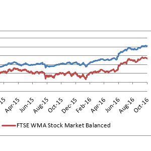 Model portfolio outperforming the benchmark!