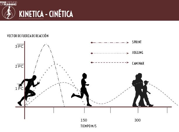 IMAGEN DE LA teoría Clínica POSERUNNING