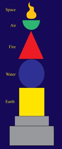 elementstupa